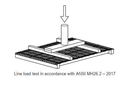 line load test